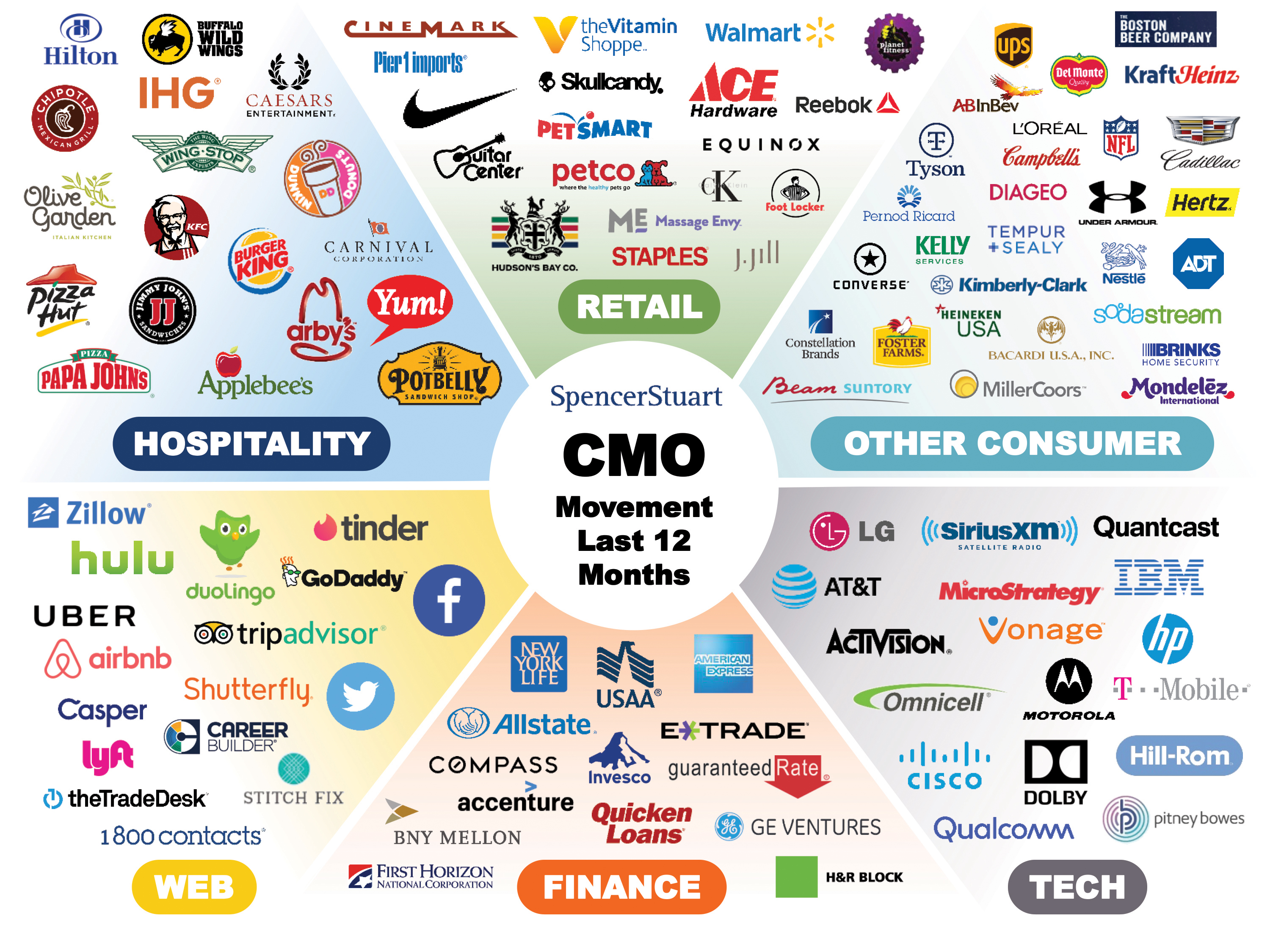 CMO Moves 2018