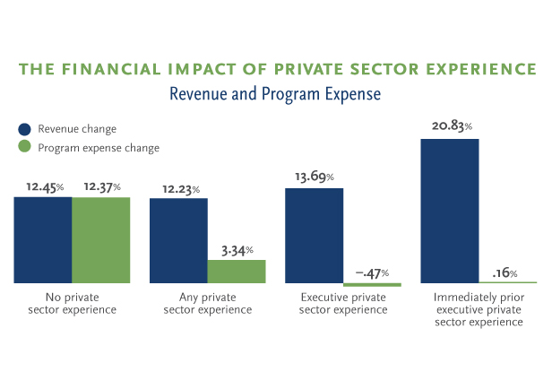 The Financial Impact of Private Sector Experience