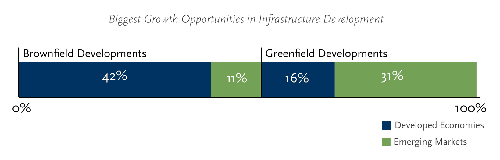 Biggest Growth Opportunities in Infrastructure Development