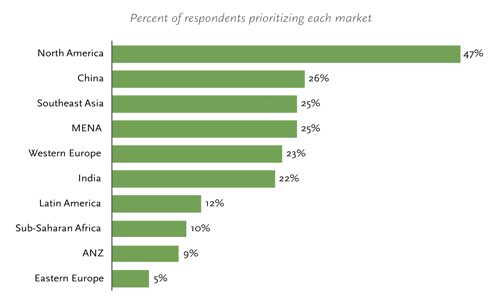 Percent of respondents prioritizing each market
