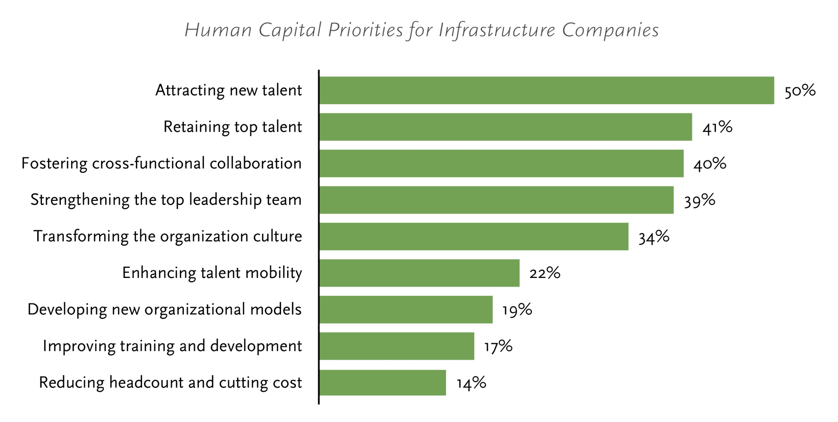 Human Capital Priorities