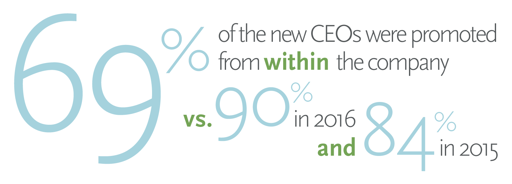 sixty nine percent of the new ceos were promoted from within the company compared with 90 in 2016 and 84 in 2015