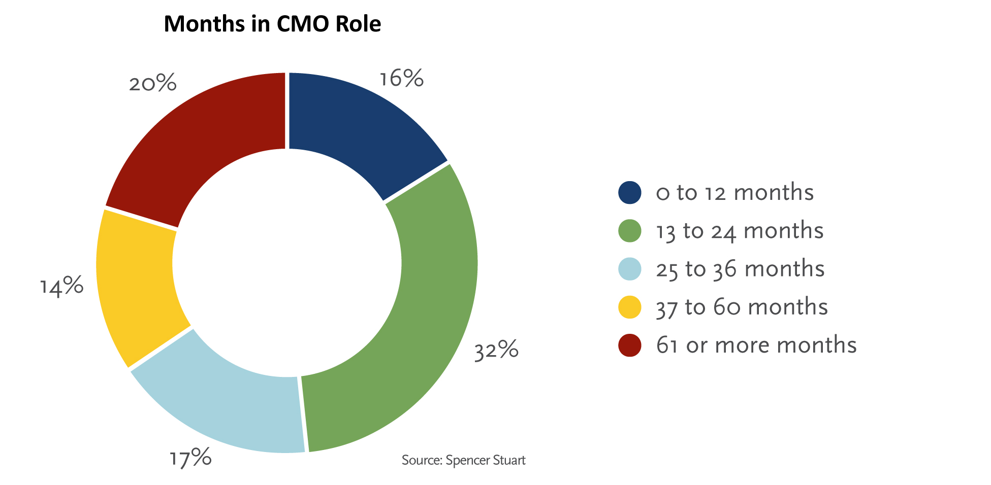However, We Have Seen A Decline In The Number Of CMOs Who Have Been In The  Role For Three Or More Years, 34% In 2016 Versus 41% In 2015 And 49% In  2014.