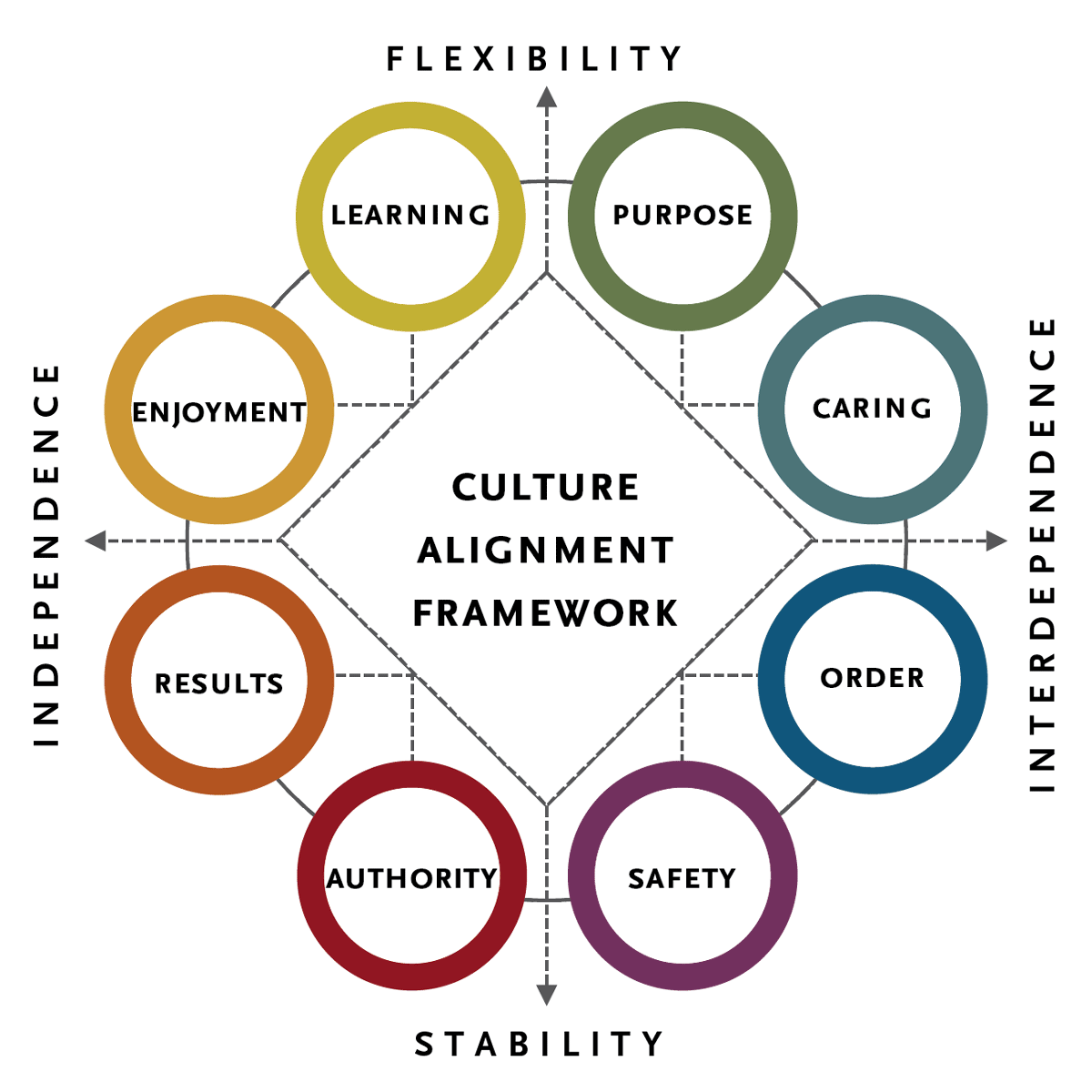 Organizational Culture Framework | Spencer Stuart
