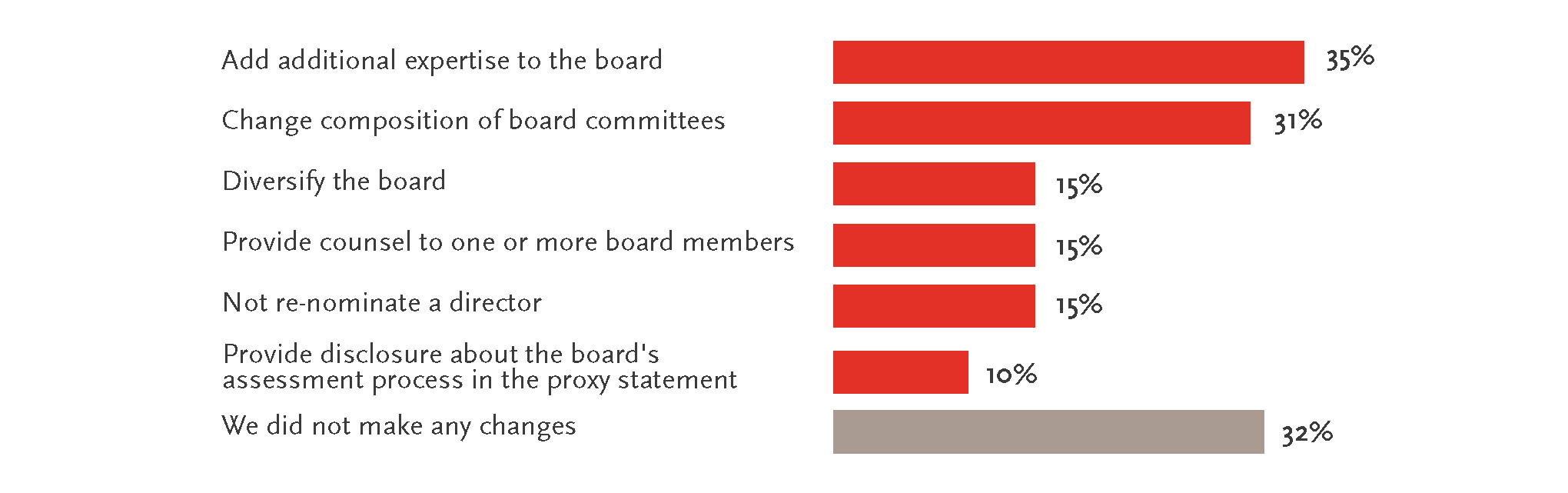 Board action on assessments