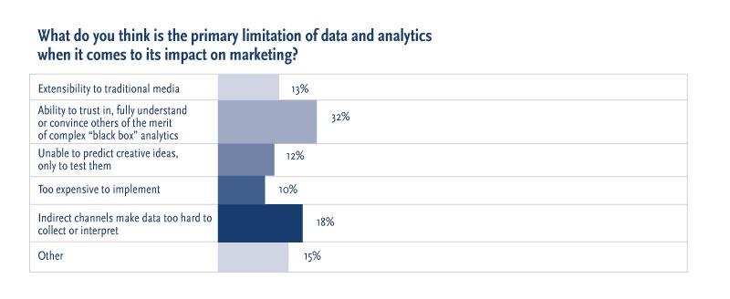 White-box or Black-box Marketing Analytics? | Profit