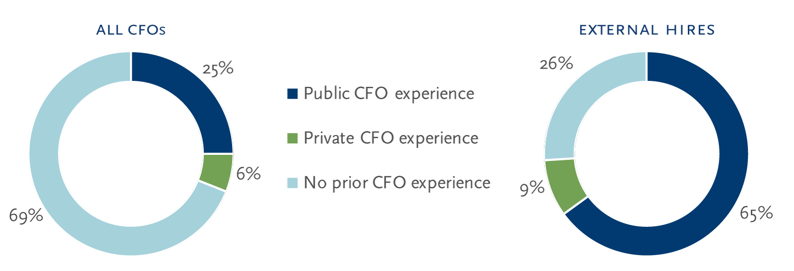 CFOs with prior CFO experience